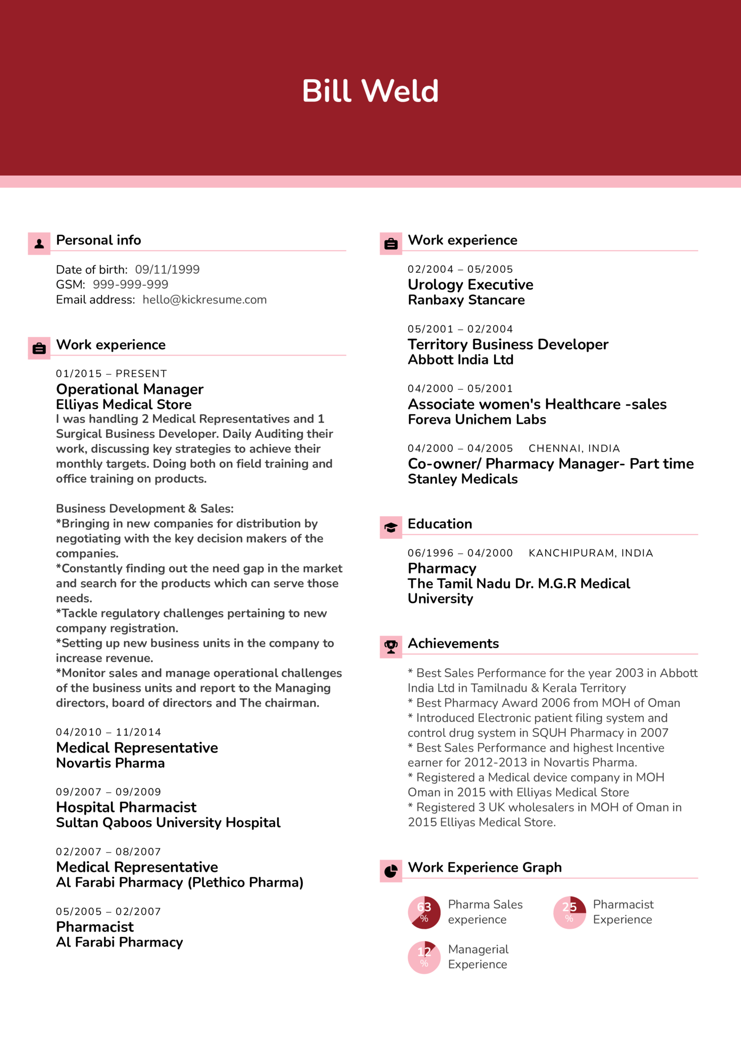 Pharmacy Business Manager CV Example (Teil 1)